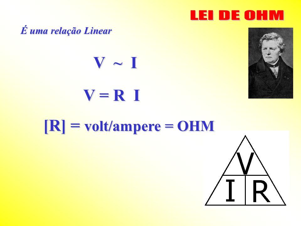 LEI DE OHM É uma relação Linear V ~ I V = R I [R] = volt/ampere = OHM